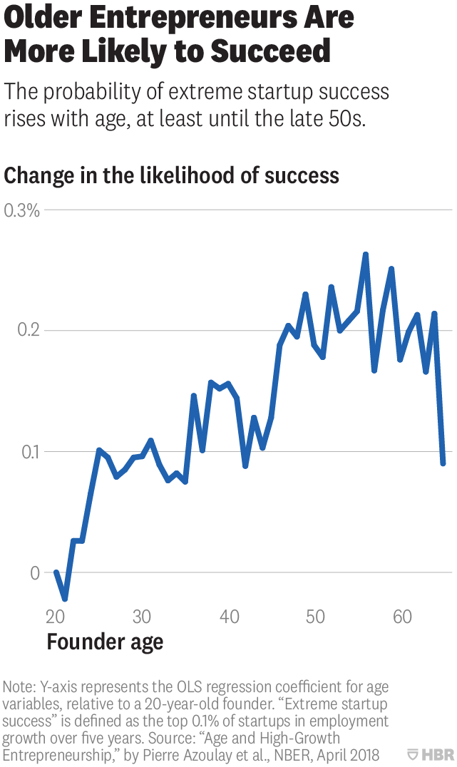 The-Average-Age-of-a-Successful-Startup-Founder-Is-45